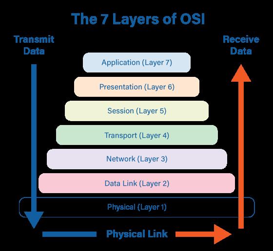 OSI——7层的简单理解-简生笔记