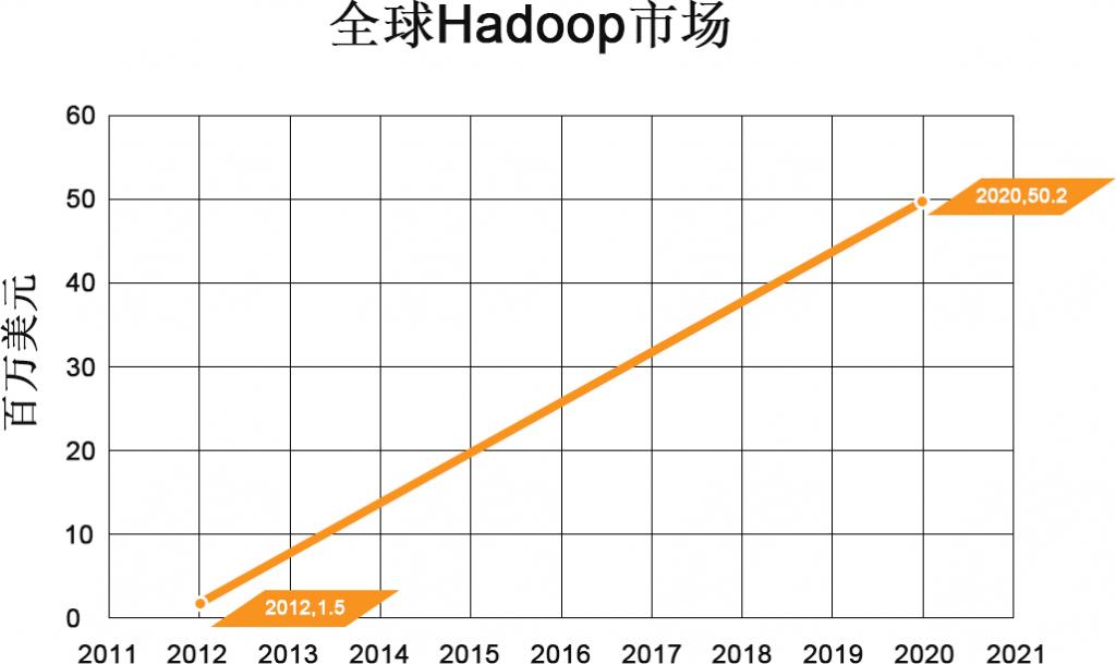 Hadoop概论(一)—— 开篇词-简生笔记