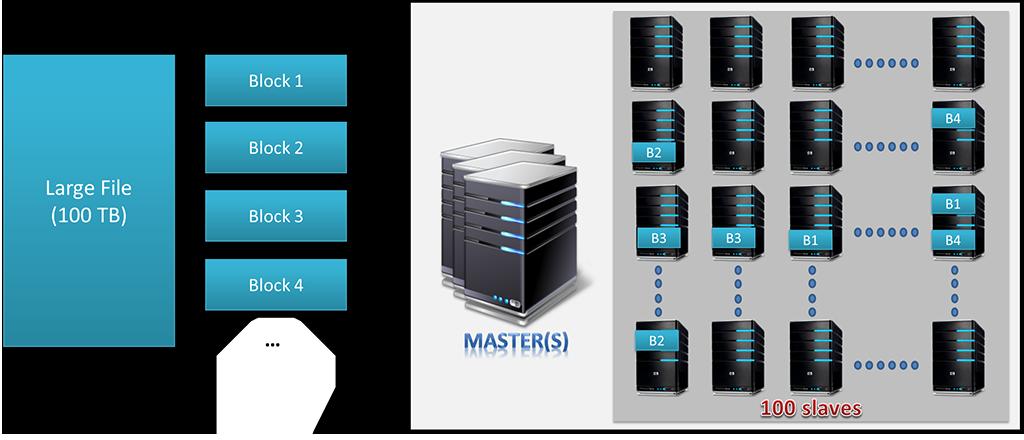 Hadoop HDFS(一)-简生笔记